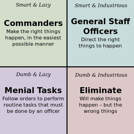 Attribute Matrix for Officers
