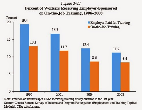 Training expense shifts from corporations to workers