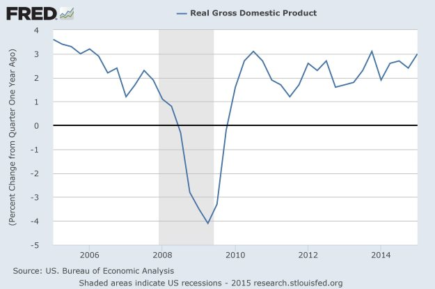 FRED: Q1 Real GDP YoY