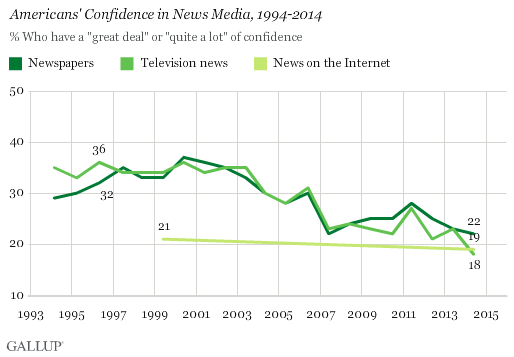 2014 Gallup: confidence in news