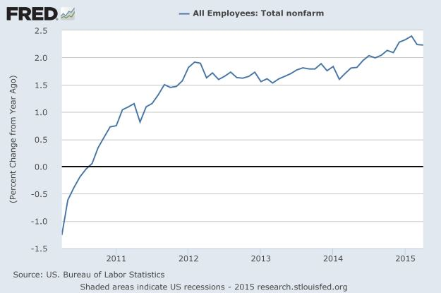 FRED: non-farm jobs YoY, NSA