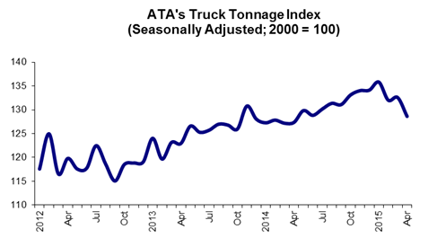 ATA: Truck Tonnage Graph, April 2015