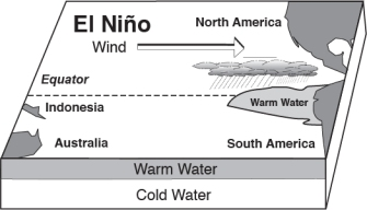 Graphic of El Nino