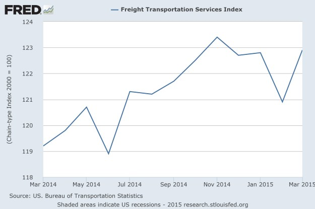 FRED: Transportation Services Index