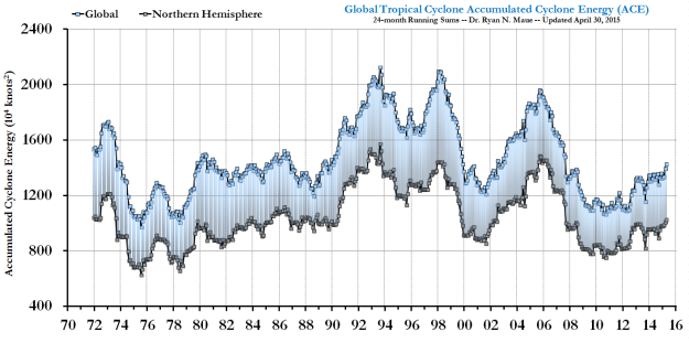 Global tropical cyclone energy