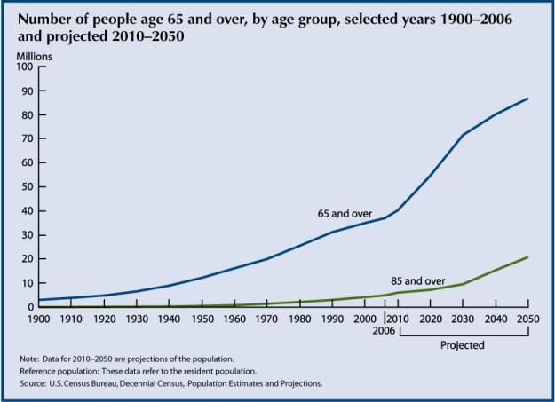 Number Of Americans 65+