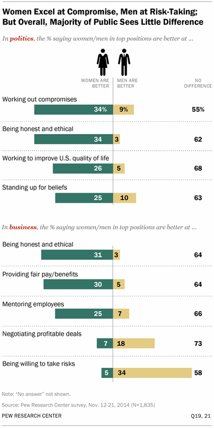 Pew Poll about leadership skills by gender