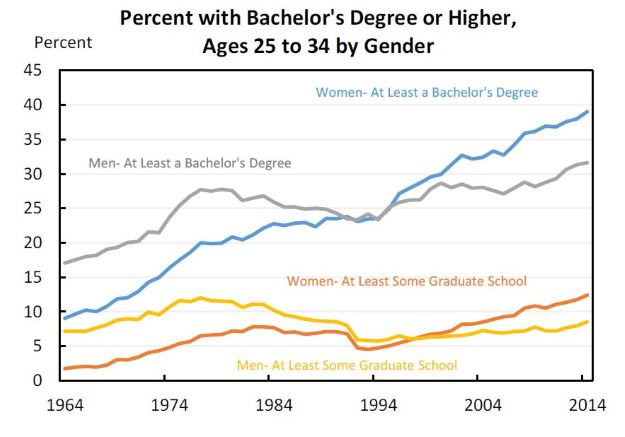 Women's graduation rates