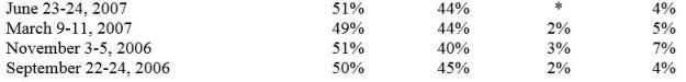 May 2015 CNN poll