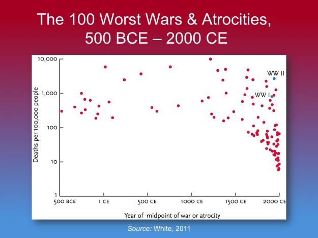 Steven Pinker's Edge lecture: lide 039a