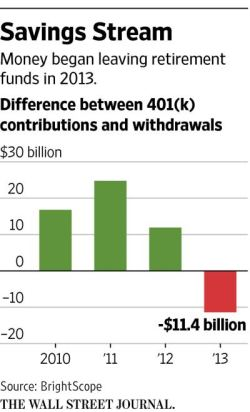 WSJ: funds flowing out of 401(k)