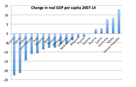 GDP change in Europe 2007-14