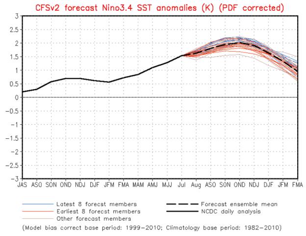 NOAA ENSO Forecast