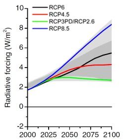 IPCC's AR5: 4 RCPs