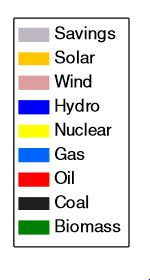 Coal: legend