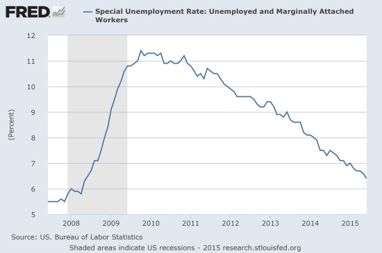 FRED: special unemployment rate