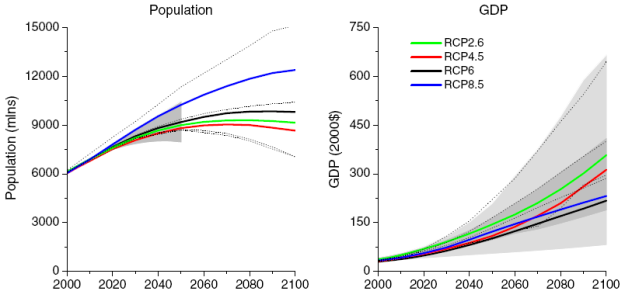 RCP8.5: population & gdp