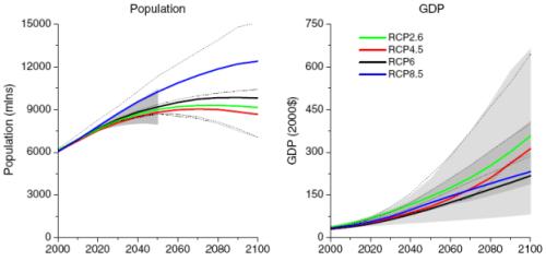 RCP8.5: population & gdp
