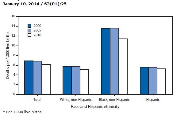 CDC: infant mortality by race