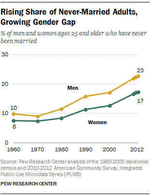 PEW: percent never married