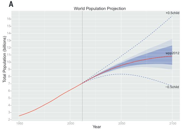 un population prediction List of countries forecast 2025 by population, gross domestic product gdp, military expenditures and purchase power parity ppp home::  imf, un, usg, etc you can.