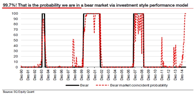 Odds we are in a bear market