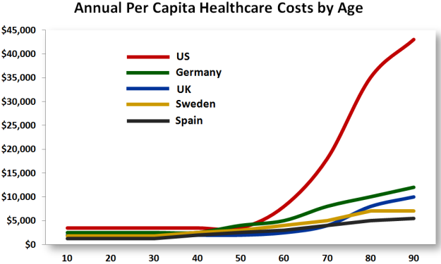 Health Care costs by age