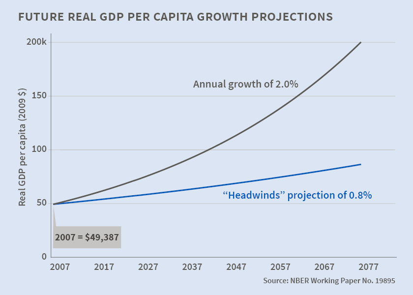 us gdp projections