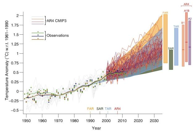 Figure 1.4 from the IPCC's AR5