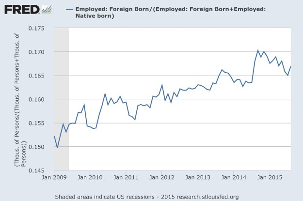 FRED: percent foreign born workers