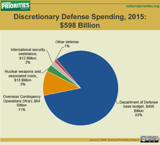 US military spending in 2015, National Priorities Project