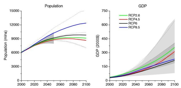 RCP-population-gdp