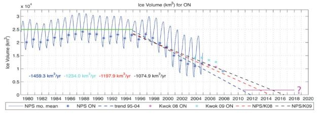 Graphic from Maslowski's 2009 paper on arctic sea ice