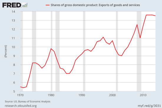 US exports of goods and services as a fraction of GDP