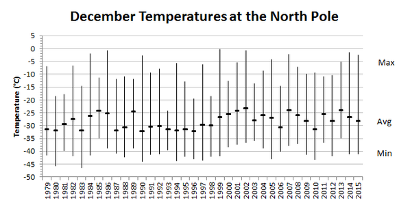 December Temperature at the North Pole