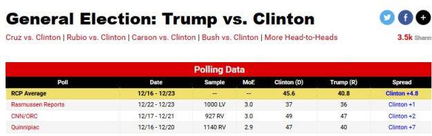 rump vs. Hillary match-up poll, 1 Jan 2016