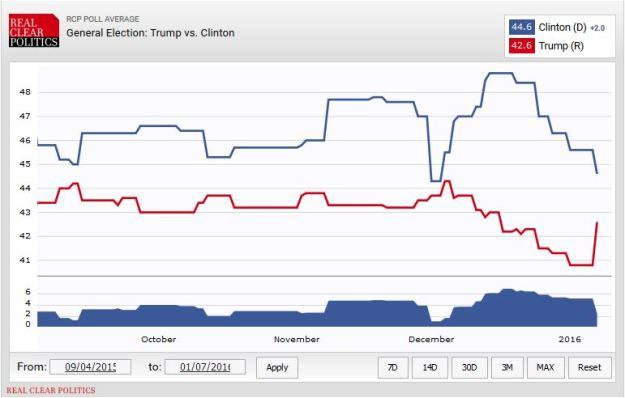 Clinton vs. Trump Match-up poll, 10 January 2016