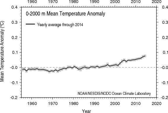 NOAA: Yearly Vertically Averaged Temperature Anomaly 0-2000 meters layer