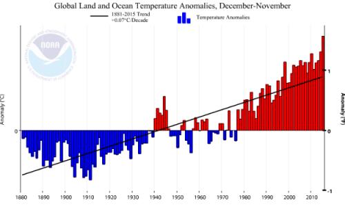NOAA: Long-term global temperature graph