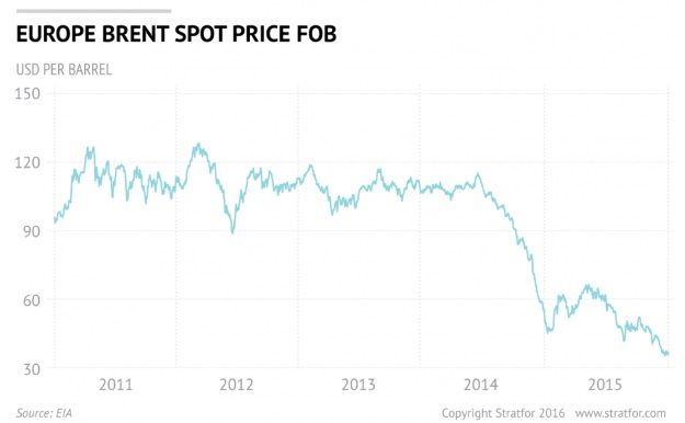 Should the canadian government compensate people for the high cost of fuel when oil prices rise sharply?