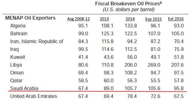 Fiscal Breakeven price for oil production