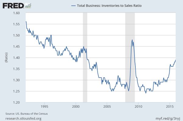 December 2015: Business Inventory to Sales Ratio
