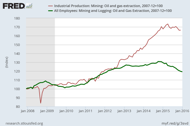 FRED: January 2016 Employment and Production of the Petroleum Sector