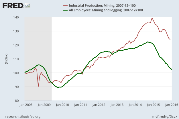 FRED: January 2016 Employment and Production of the Mining Sector
