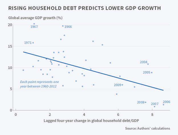Household debt vs GDP Growth