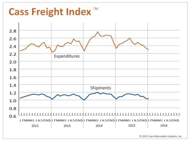 January 2016 Cass Freight shipments (YoY)