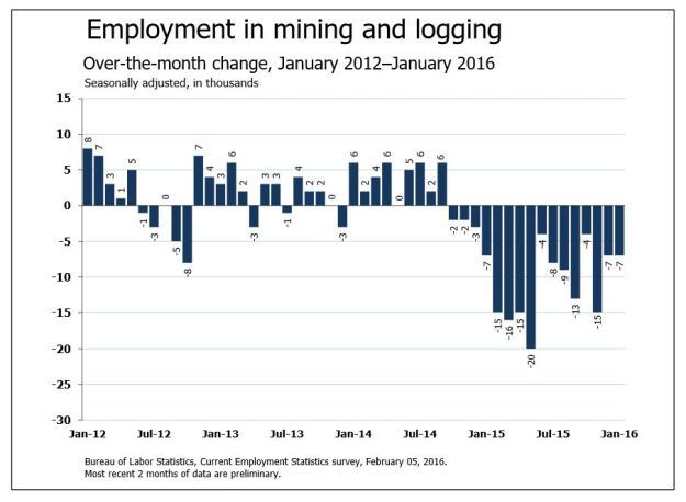 January 2016 Employment Growth in Mining