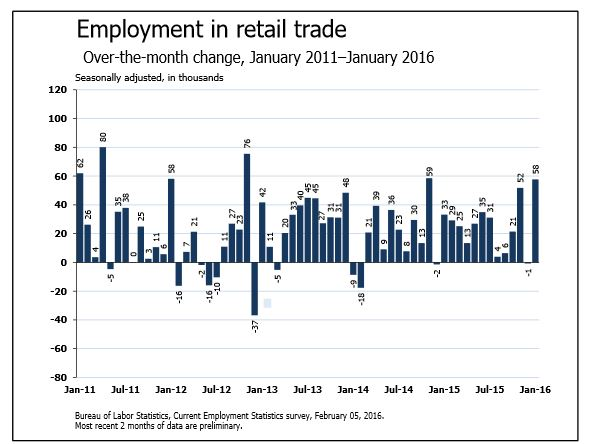January 2016 Employment Growth in Retail