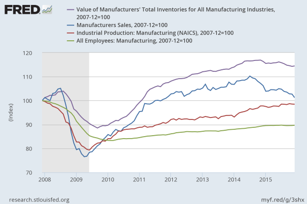 FRED: Manufacturing Sector Data