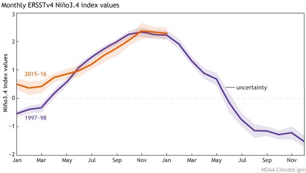 Monthly Niño3.4 Index